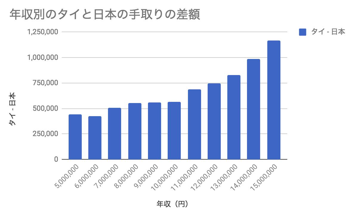 年収別のタイと日本の手取りの差額