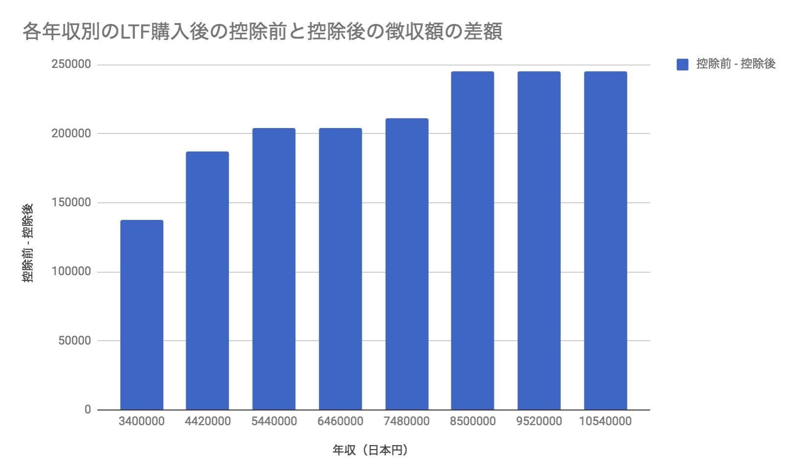 各年収別のLTF購入後の控除前と控除後の徴収額の差額